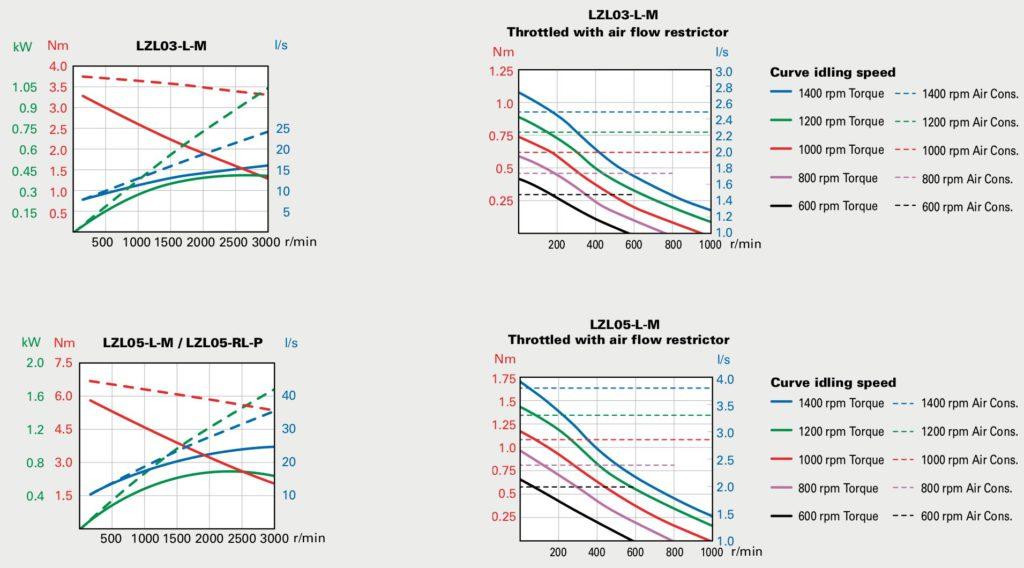 Performance curves at air pressure