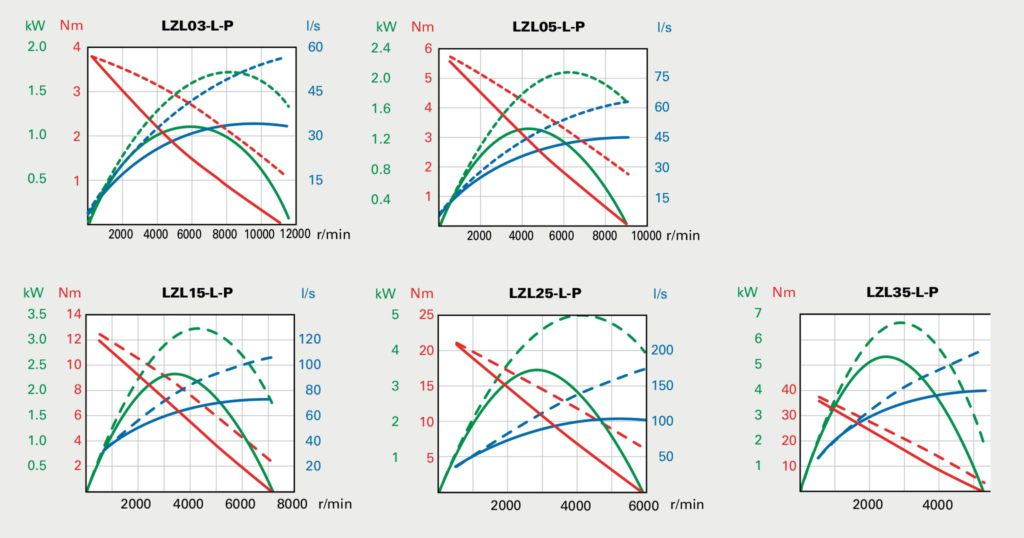 Performance curves at air pressure 6 bar